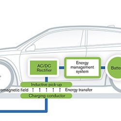 An approach to Wireless power charging system for battery operated car